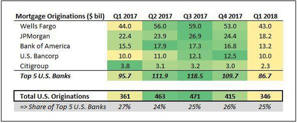 5 Largest US Banks Worst Quarter in Twenty Years