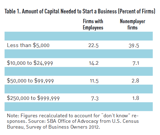 Amount of Capital Needed for Small Business