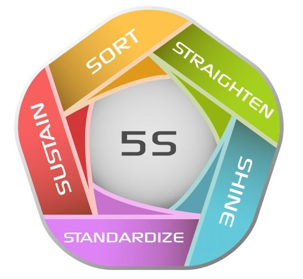 How To Use 5S Lean Methods From Six Sigma To Manage Your
