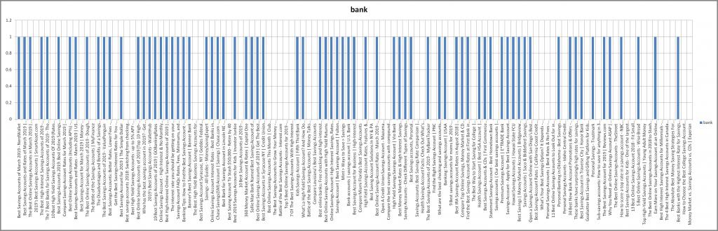 Google SERP biased towards bank accounts
