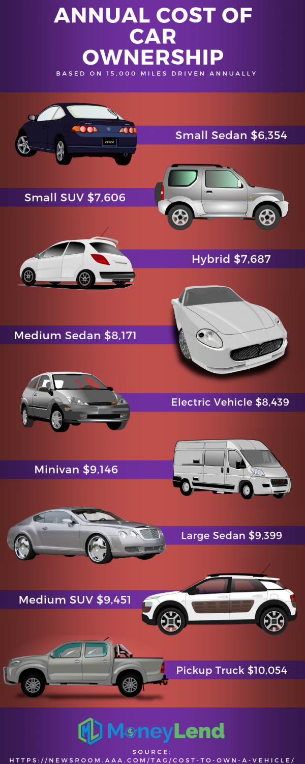 annual cost of car ownership
