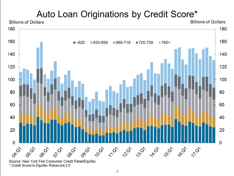 Auto Loan Origination By Credit Score