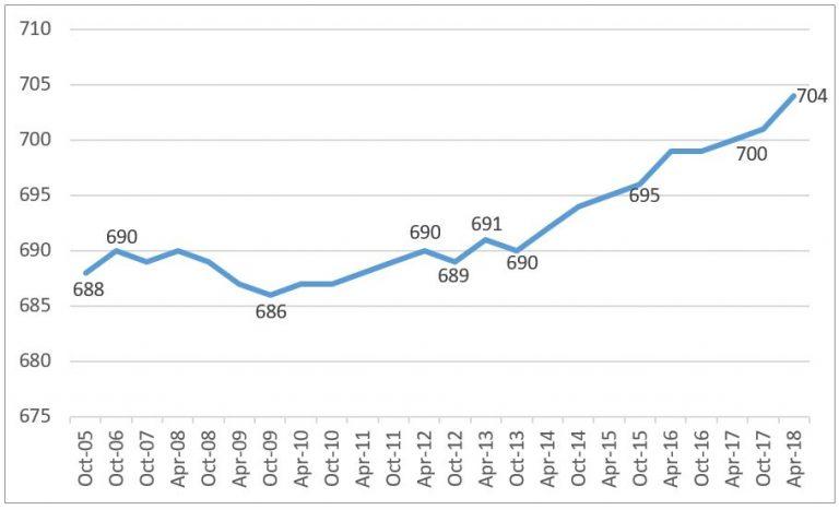 Average FICO Score in Nation