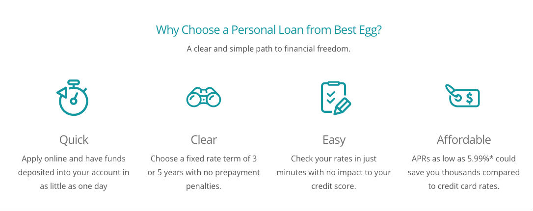 Best Egg Loan Process