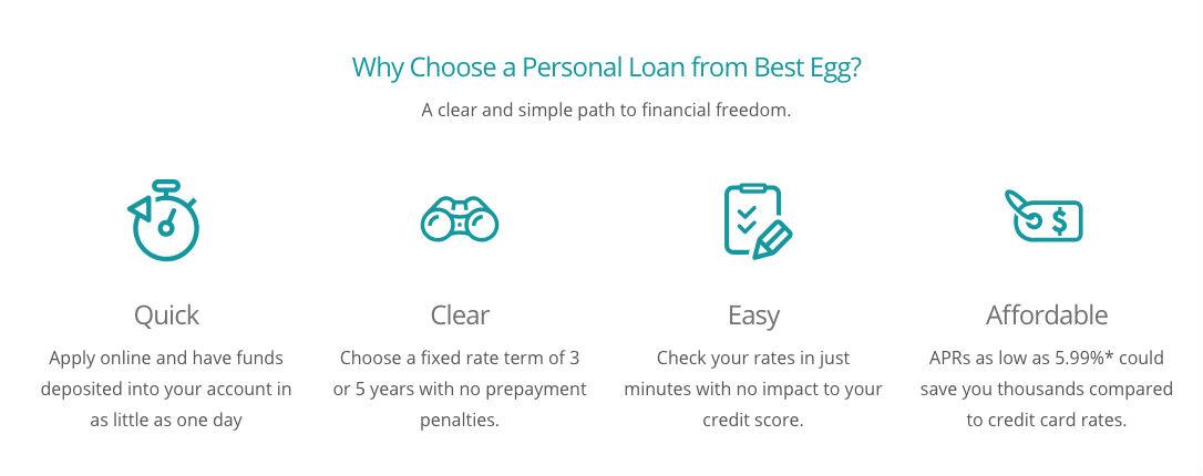 Best Egg Loan Process