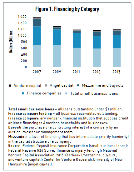 Business Financing Categories