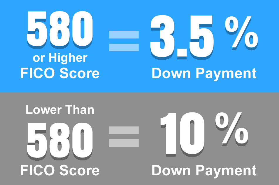 Credit Score for FHA Loan