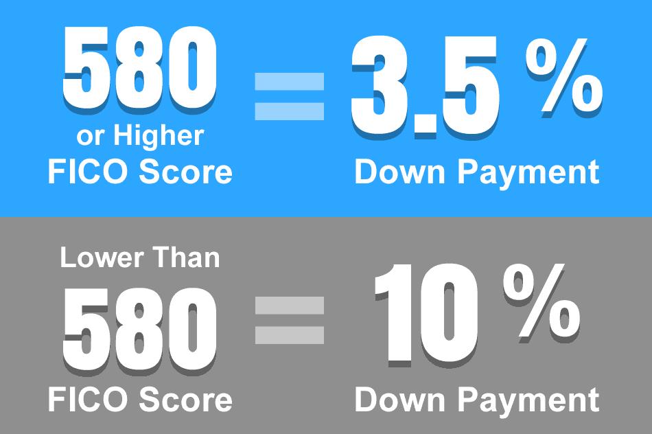 Credit Score for FHA Loan