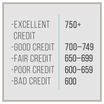 Finding The Best Bad Credit Car Dealerships Buy Here Pay Here No