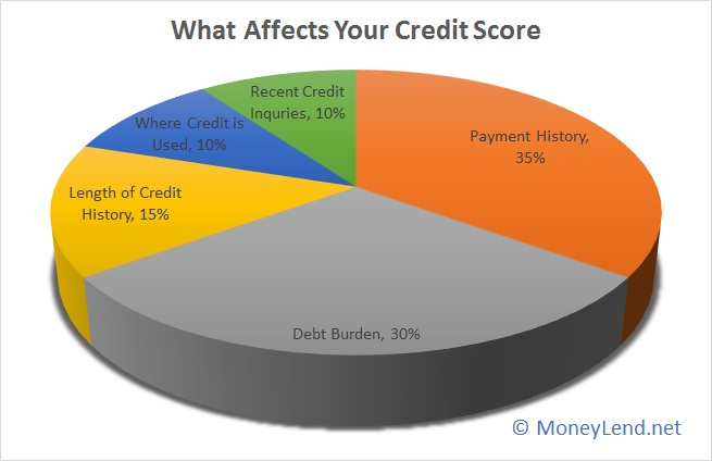 credit_score_affect
