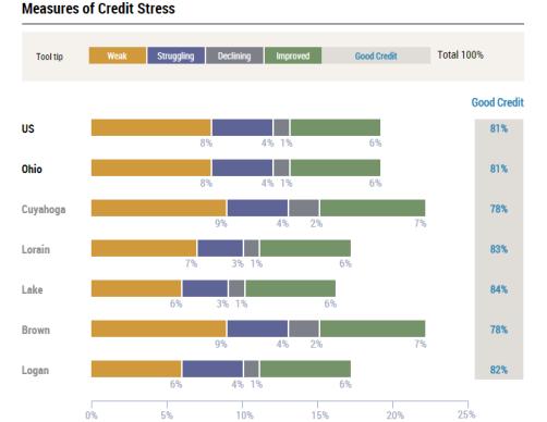 credit_stress