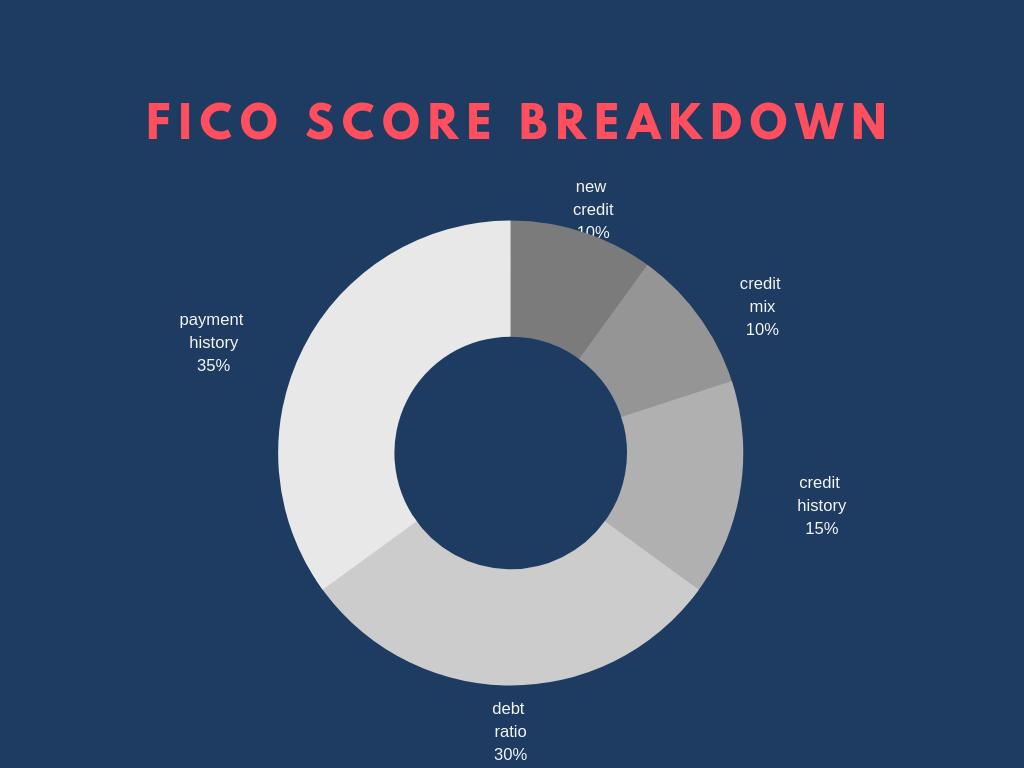 fico score breakdown