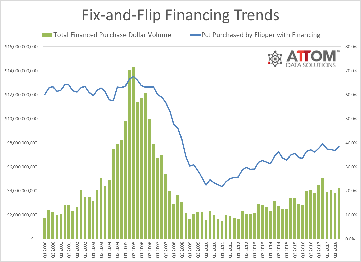 Financing For Home Flippers