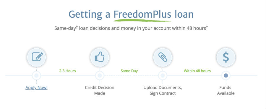 FreedomPlus Application Process