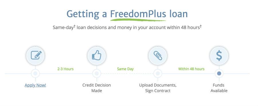 FreedomPlus Application Process