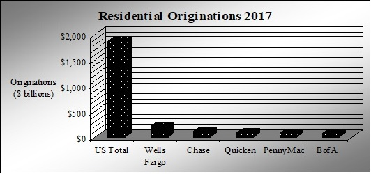 Mortgage Originators 2017