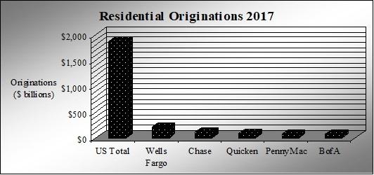 Mortgage Originators 2017