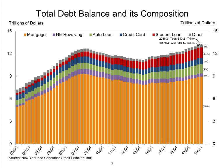 Total Debt Composition