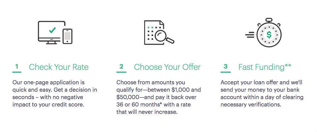 Upgrade Loan Feature